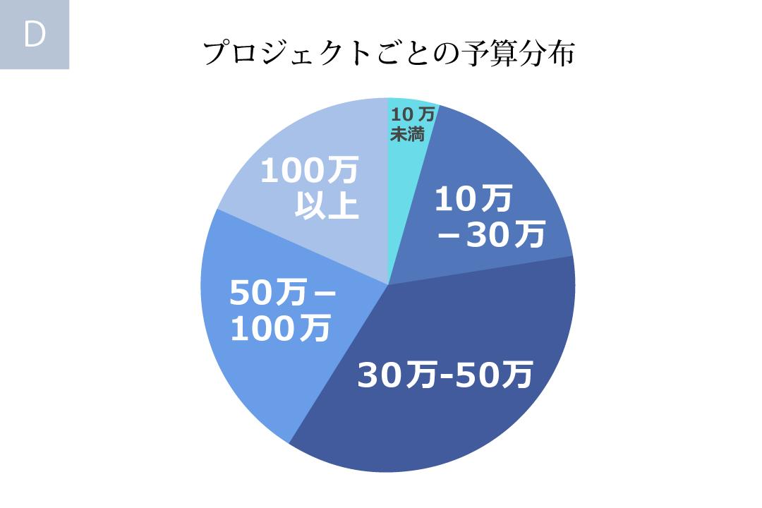 OPENGATEのプロジェクト単価