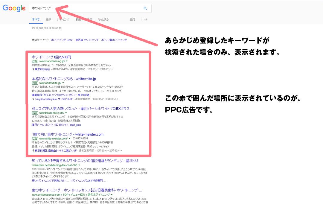 ▲PPC広告の例 Googleアドワーズの表示エリア